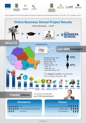 infografic Online Business School